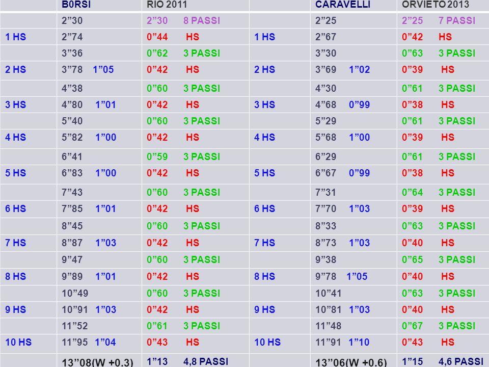 B0RSIRIO 2011CARAVELLIORVIETO 2013 2''302''30 8 PASSI2''252''25 7 PASSI 1 HS2''740''44 HS1 HS2''670''42 HS 3''360''62 3 PASSI3''300''63 3 PASSI 2 HS3'