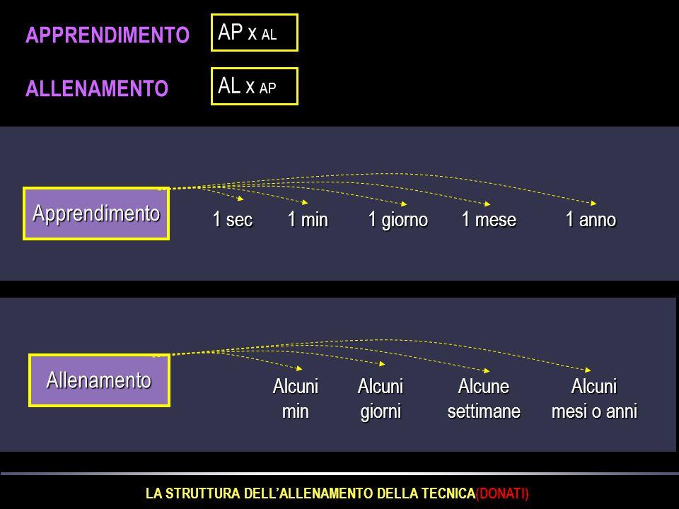 Al termine della scala dei processi neuronali ci sono: L' allocazione nella memoria delle informazioni acquisite attraverso l'apprendimento si esprime nel collegamento tra neuroni, ossia nell unione per via sinaptica delle cellule nervose che forma un'unità di collegamento o engramma.