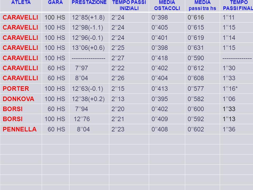 ATLETAGARAPRESTAZIONETEMPO PASSI INIZIALI MEDIA OSTACOLI MEDIA passi tra hs TEMPO PASSI FINALI CARAVELLI100 HS12''85(+1.8)2''240''3980''6161''11 CARAV