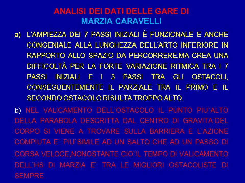 ANALISI DEI DATI DELLE GARE DI MARZIA CARAVELLI a)L'AMPIEZZA DEI 7 PASSI INIZIALI È FUNZIONALE E ANCHE CONGENIALE ALLA LUNGHEZZA DELL'ARTO INFERIORE I