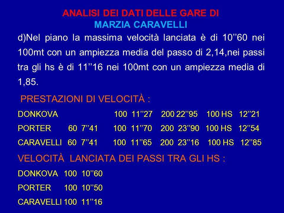 ANALISI DEI DATI DELLE GARE DI MARZIA CARAVELLI d)Nel piano la massima velocità lanciata è di 10''60 nei 100mt con un ampiezza media del passo di 2,14