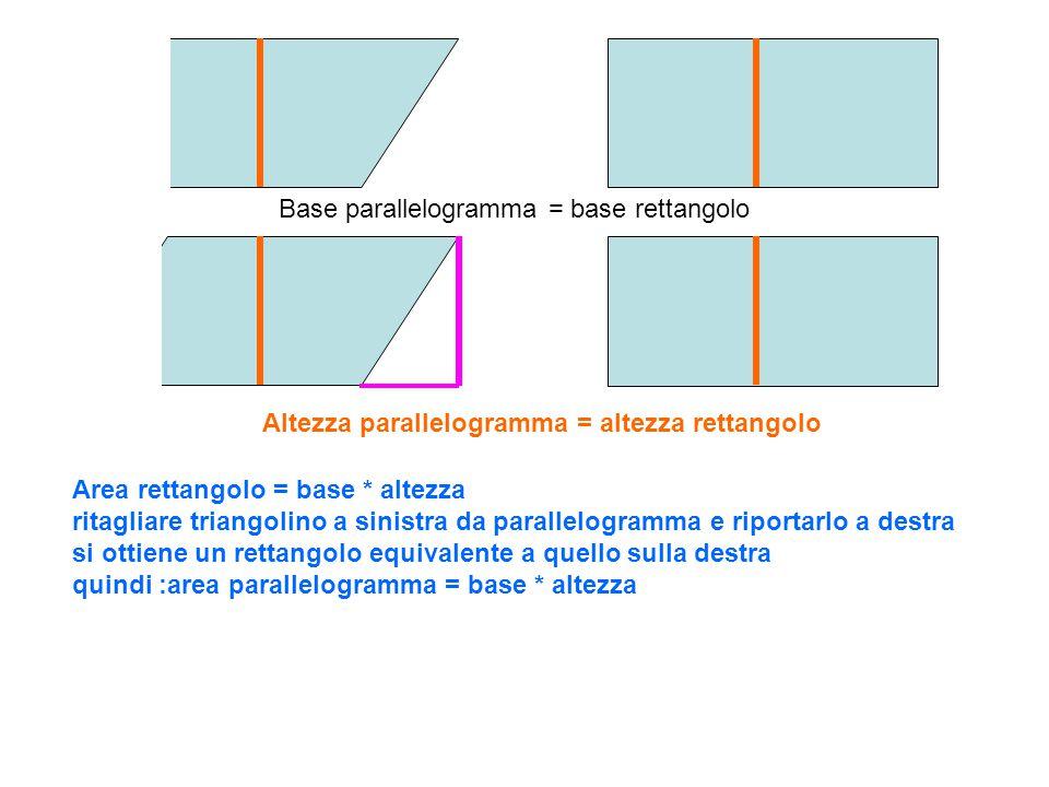 Disegnare tre diversi triangoli..raddoppiarli e unirli a due a due si ottengono sempre parallelogrammi con area doppia di quella triangolare Si può affermare che l'area del triangolo si ottiene moltiplicando la base e altezza ad essa relativa e dividendo tutto per due A = B*H/2