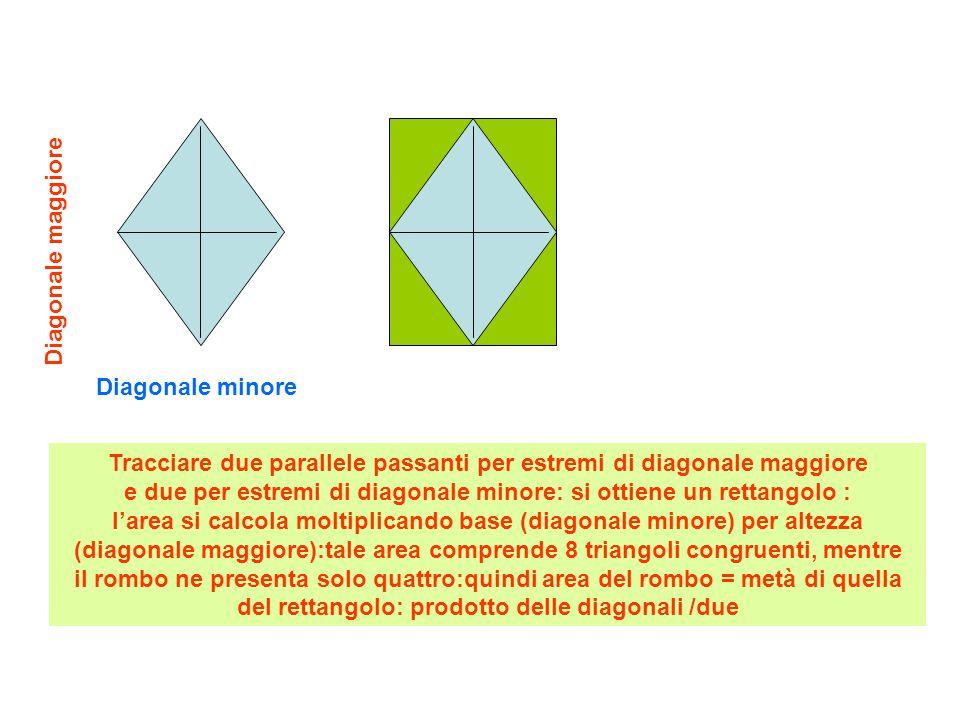 Tracciare le parallele passanti per gli estremi delle diagonali: si ottiene un rettangolo: la sua area risulta formata da quelli di 8 triangolini congruenti:quella del quadrilatero in esame riisulta la metà area rettangolo = prodotto delle diagonali(base*altezza) area quadrilatero = prodotto delle diagonali / due