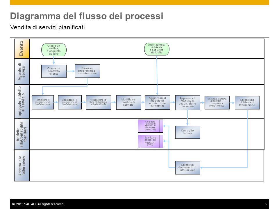 ©2013 SAP AG. All rights reserved.5 Diagramma del flusso dei processi Vendita di servizi pianificati Agente di servizi Impiegato addetto al servizio A