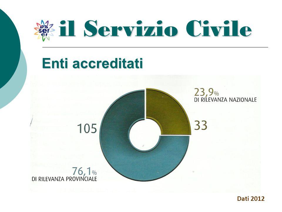 Enti accreditati il Servizio Civile Dati 2012