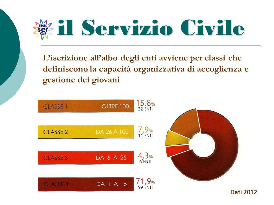 il Servizio Civile L'iscrizione all'albo degli enti avviene per classi che definiscono la capacità organizzativa di accoglienza e gestione dei giovani