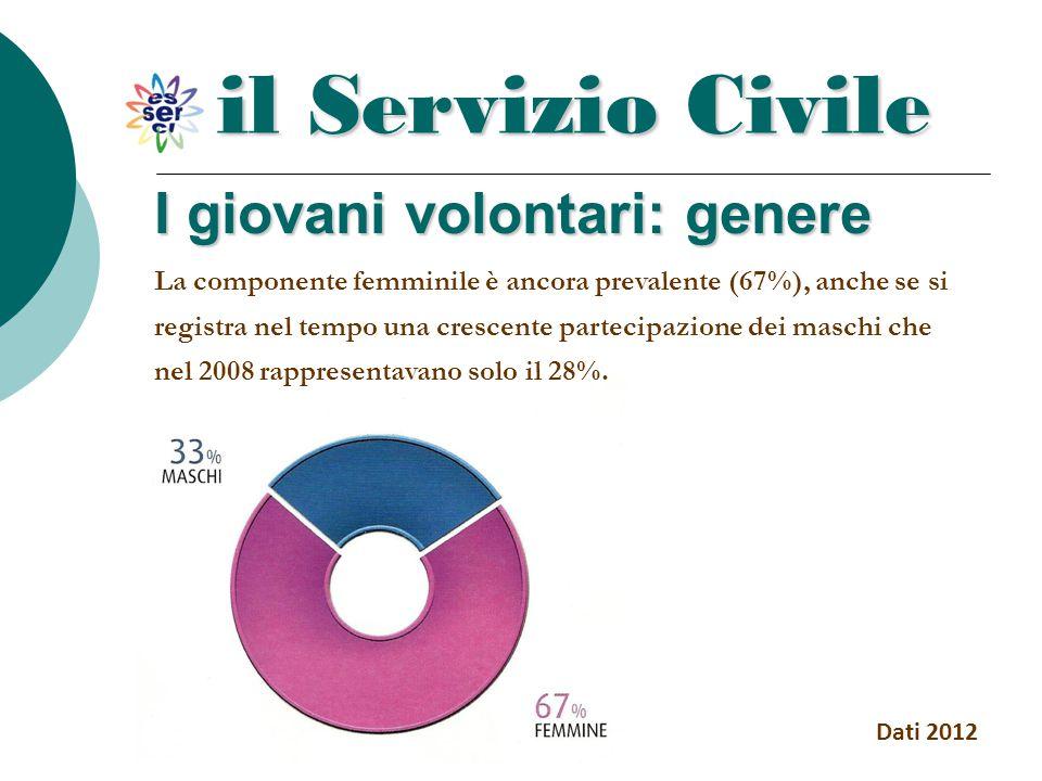 il Servizio Civile Dati 2012 I giovani volontari: genere La componente femminile è ancora prevalente (67%), anche se si registra nel tempo una crescen