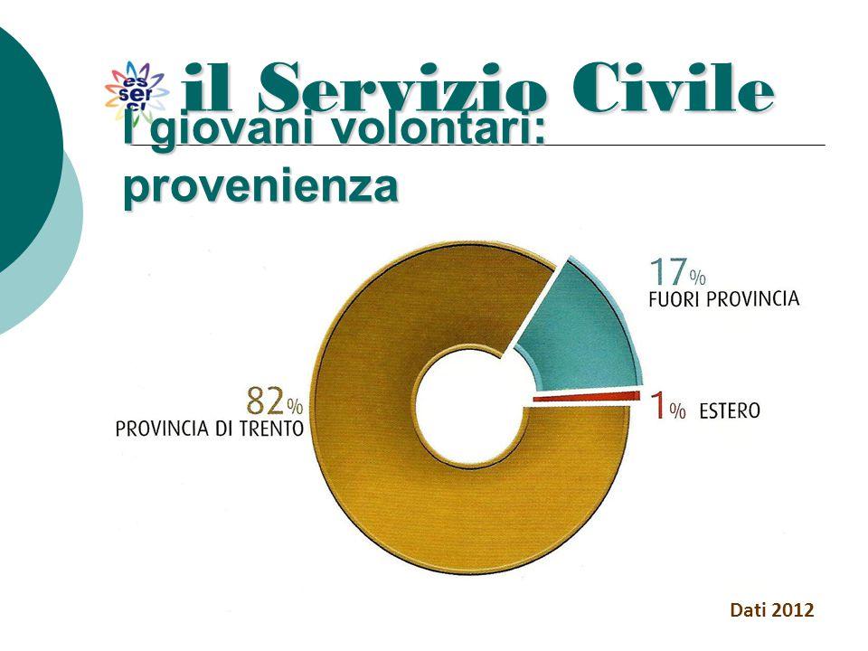 il Servizio Civile Dati 2012 I giovani volontari: provenienza
