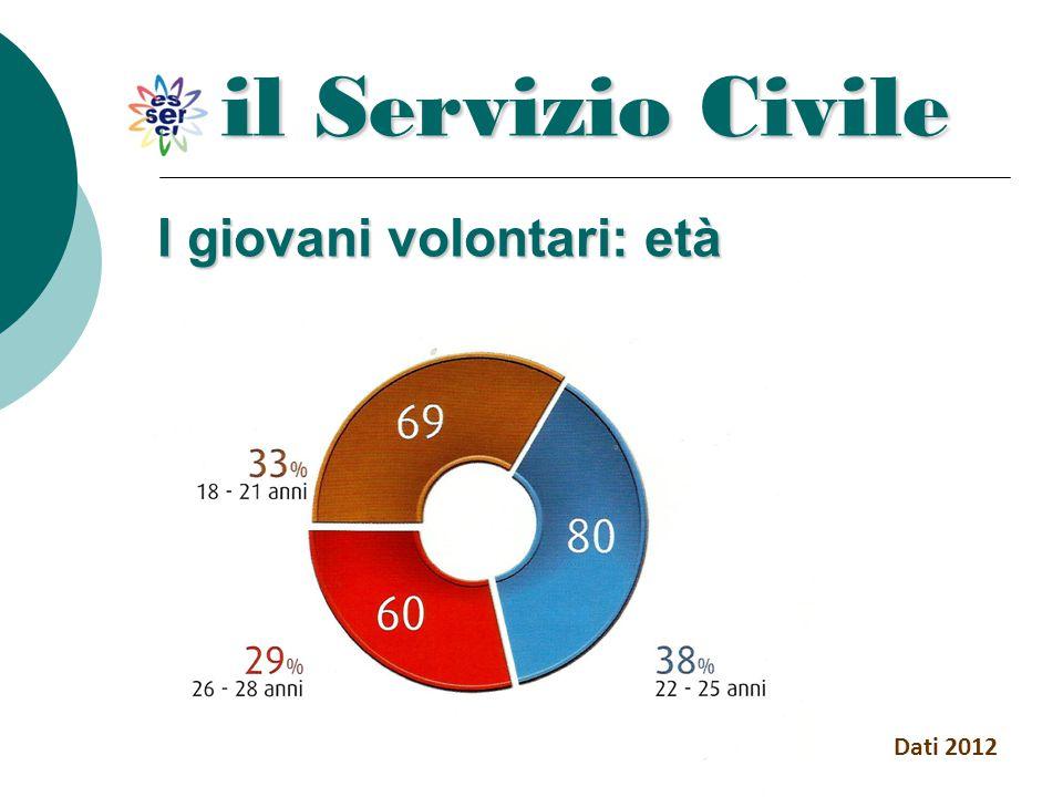 il Servizio Civile Dati 2012 I giovani volontari: età