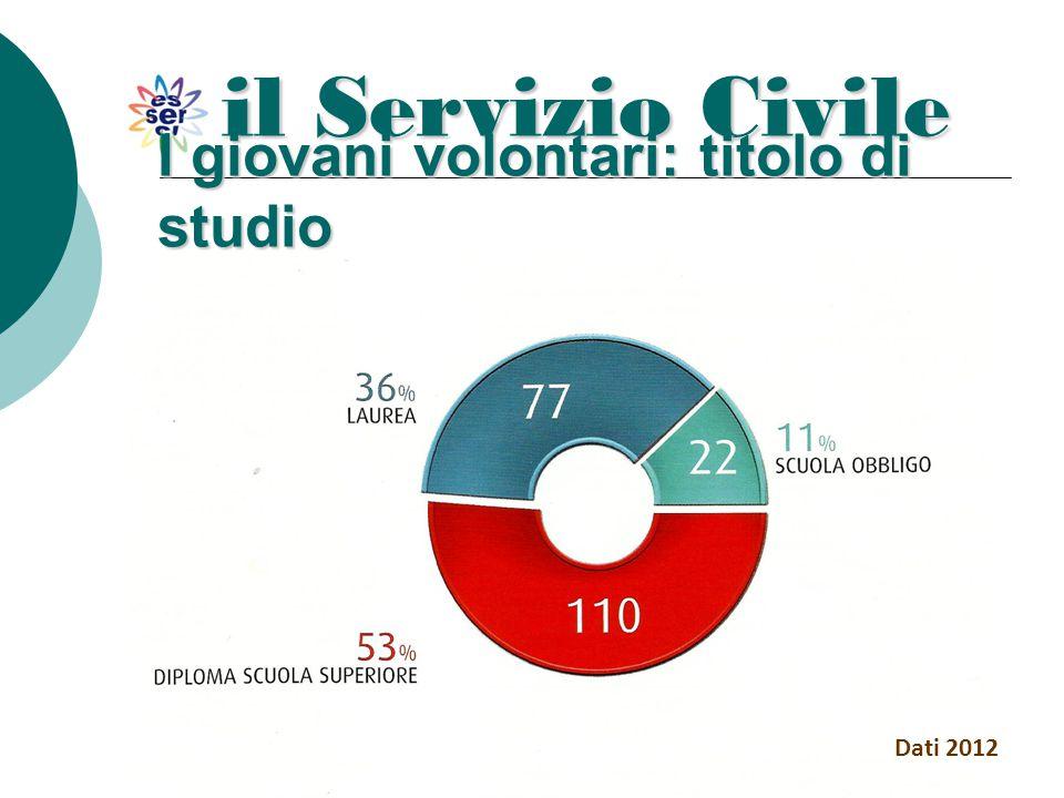 il Servizio Civile I giovani volontari: titolo di studio Dati 2012