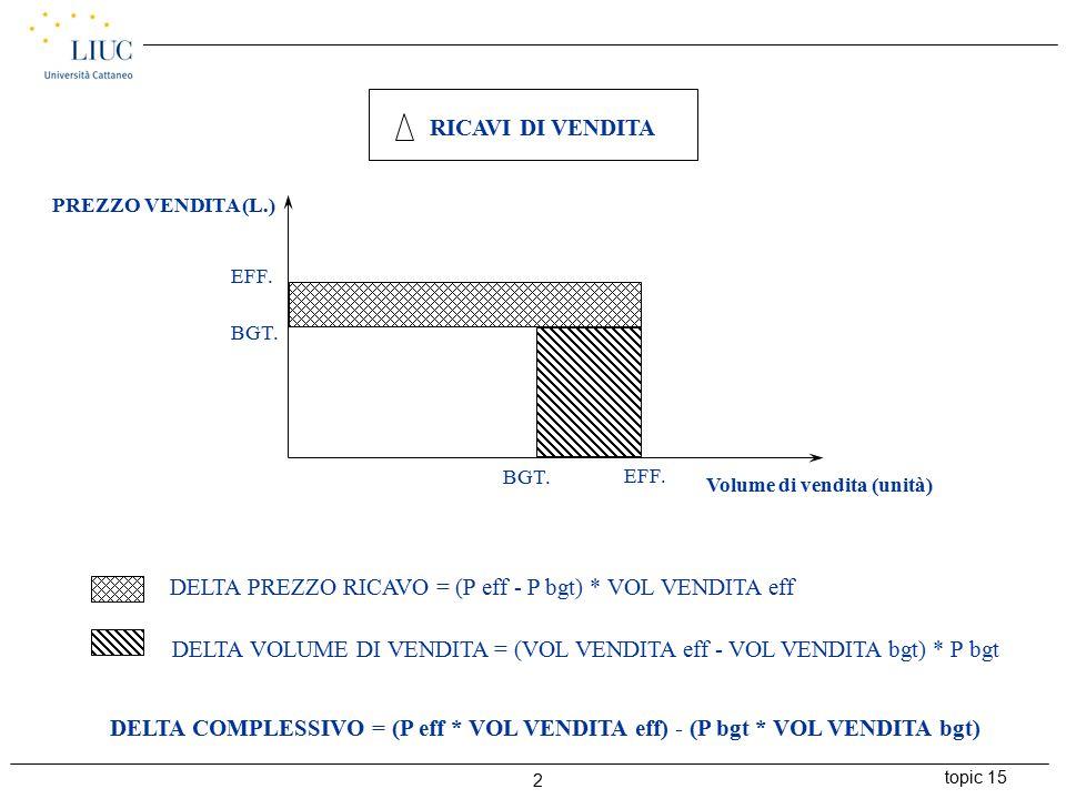 topic 15 3 STD VOL.BGT. STD VOL. EFF. PREZZO COSTO (L.) EFF.
