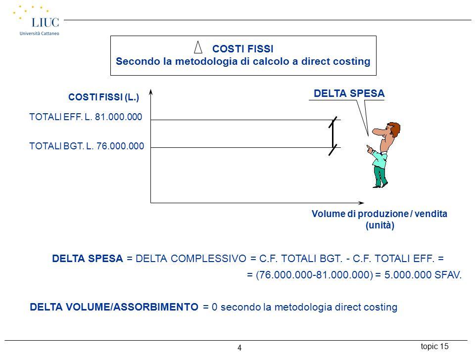 topic 15 4 COSTI FISSI (L.) TOTALI EFF. L. 81.000.000 TOTALI BGT.