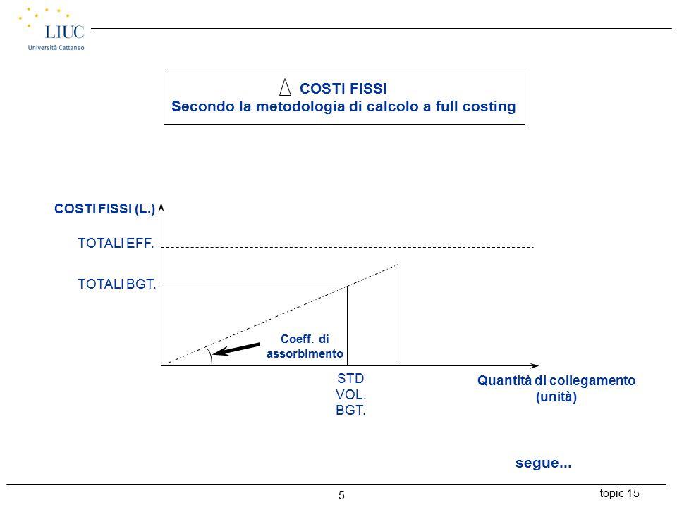 topic 15 5 COSTI FISSI (L.) TOTALI EFF. TOTALI BGT.