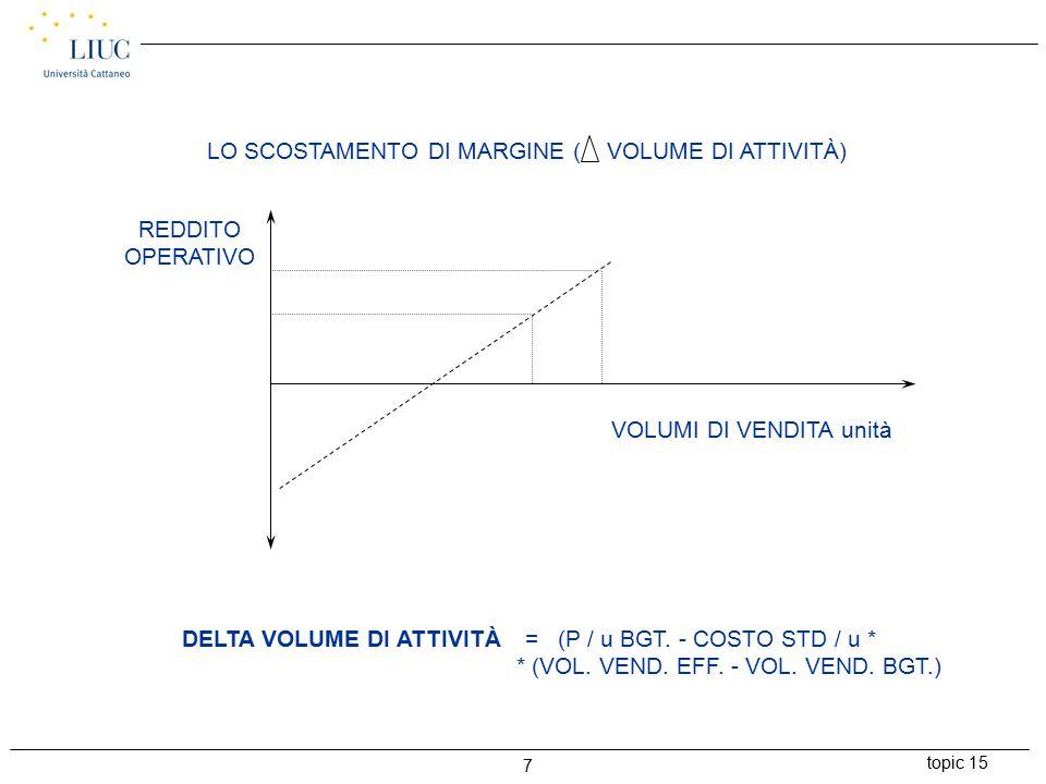 topic 15 7 LO SCOSTAMENTO DI MARGINE ( VOLUME DI ATTIVITÀ) VOLUMI DI VENDITA unità REDDITO OPERATIVO DELTA VOLUME DI ATTIVITÀ = (P / u BGT.