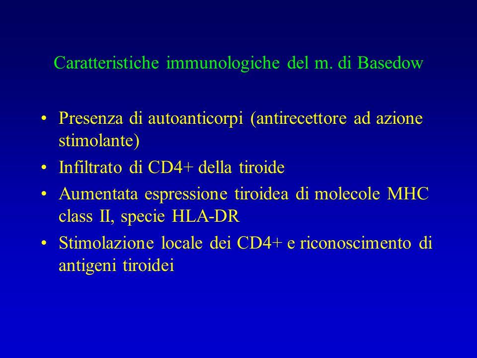 Caratteristiche immunologiche del m. di Basedow Presenza di autoanticorpi (antirecettore ad azione stimolante) Infiltrato di CD4+ della tiroide Aument