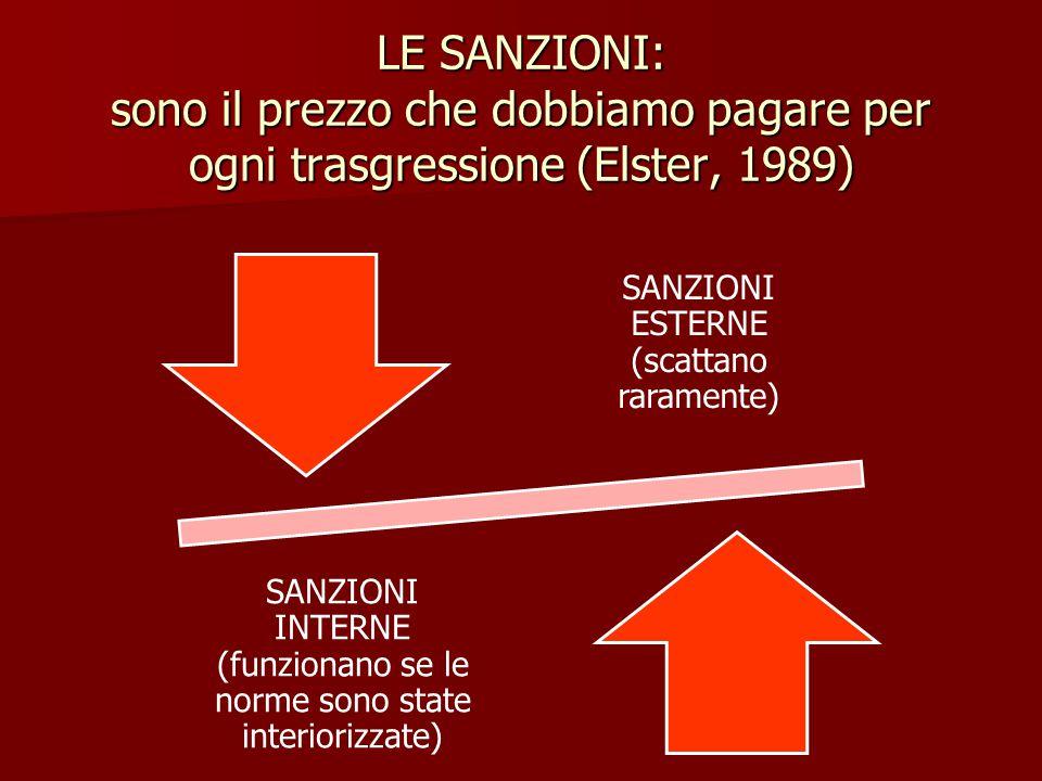 LE SANZIONI: sono il prezzo che dobbiamo pagare per ogni trasgressione (Elster, 1989) SANZIONI ESTERNE (scattano raramente) SANZIONI INTERNE (funziona