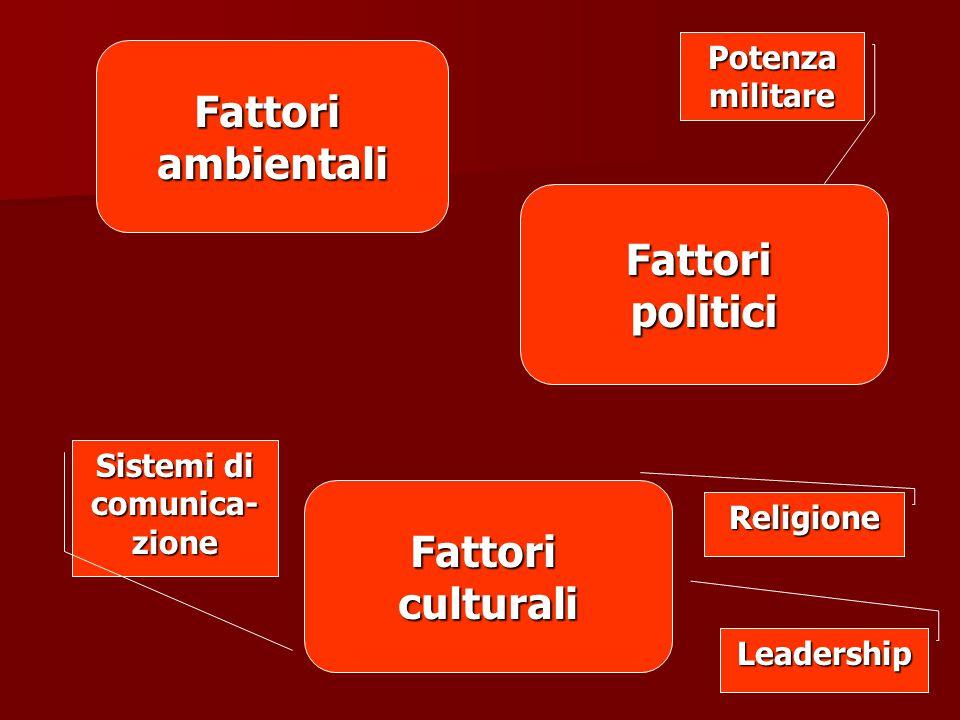 Fattoriambientali Fattoripolitici Fattoriculturali Potenza militare Sistemi di comunica- zione Leadership Religione