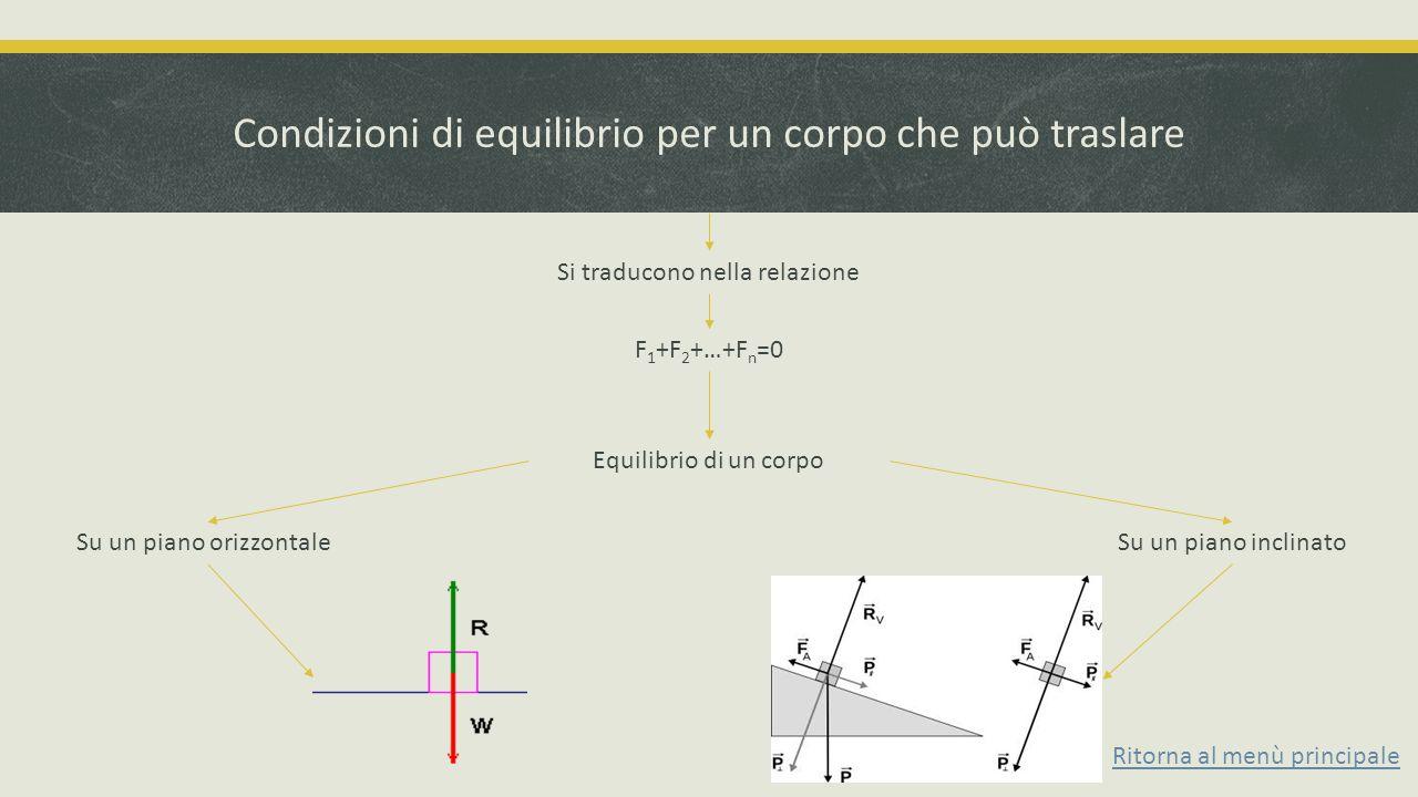 Condizioni di equilibrio per un corpo che può traslare Si traducono nella relazione F 1 +F 2 +…+F n =0 Equilibrio di un corpo Su un piano inclinatoSu