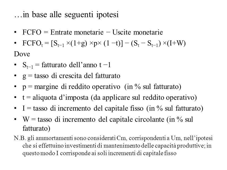 …in base alle seguenti ipotesi FCFO = Entrate monetarie − Uscite monetarie FCFO t = [S t−1 ×(1+g) ×p× (1 −t)] − (S t − S t−1 ) ×(I+W) Dove S t−1 = fat