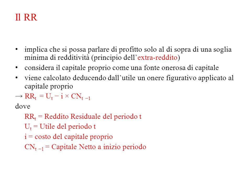 Il RR implica che si possa parlare di profitto solo al di sopra di una soglia minima di redditività (principio dell'extra-reddito) considera il capita