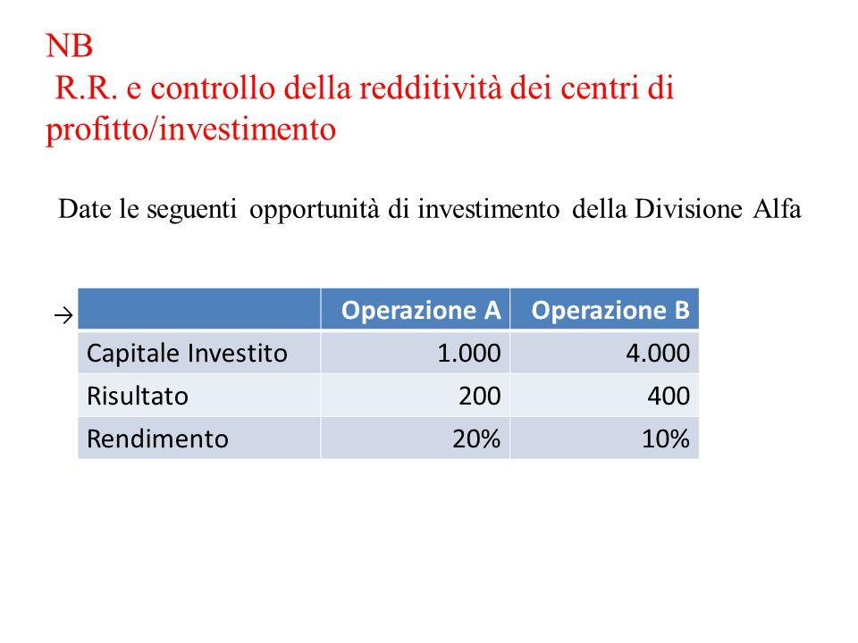 NB R.R. e controllo della redditività dei centri di profitto/investimento Date le seguenti opportunità di investimento della Divisione Alfa → Operazio