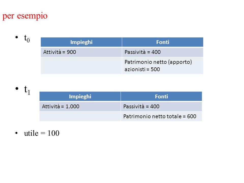 per esempio t 0 t 1 utile = 100 ImpieghiFonti Attività = 900Passività = 400 Patrimonio netto (apporto) azionisti = 500 ImpieghiFonti Attività = 1.000P
