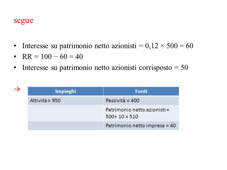 segue Interesse su patrimonio netto azionisti = 0,12 × 500 = 60 RR = 100 − 60 = 40 Interesse su patrimonio netto azionisti corrisposto = 50 → Impieghi