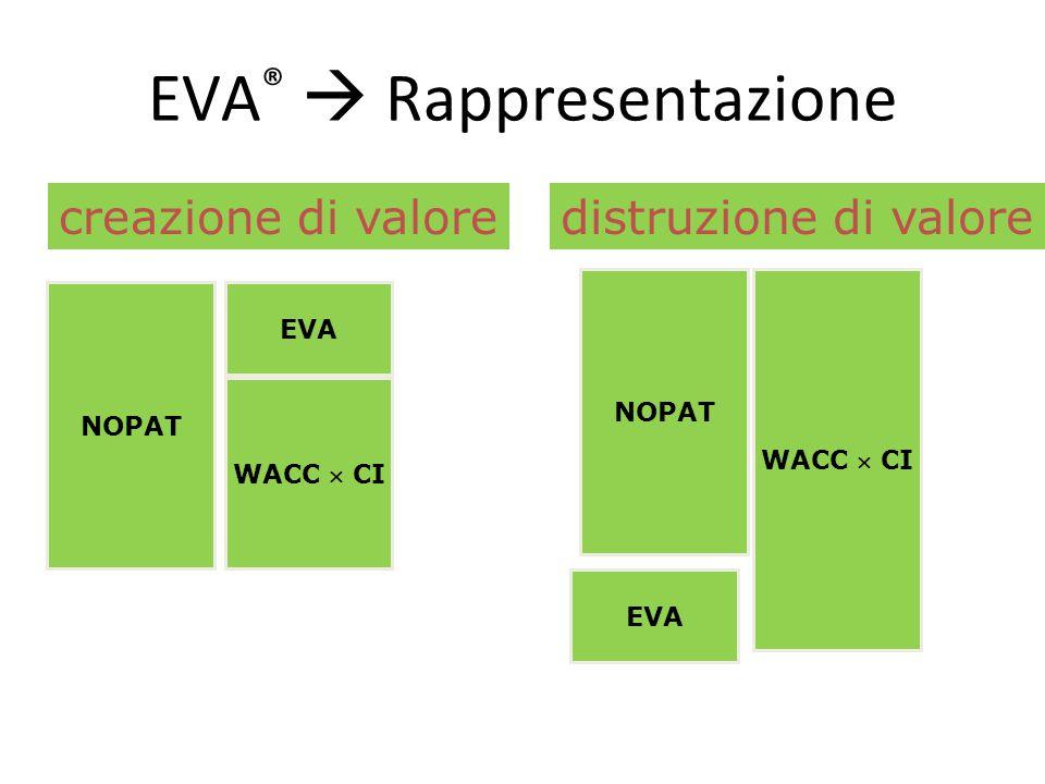 EVA ®  Rappresentazione NOPAT WACC  CI EVA creazione di valore NOPAT WACC  CI EVA distruzione di valore