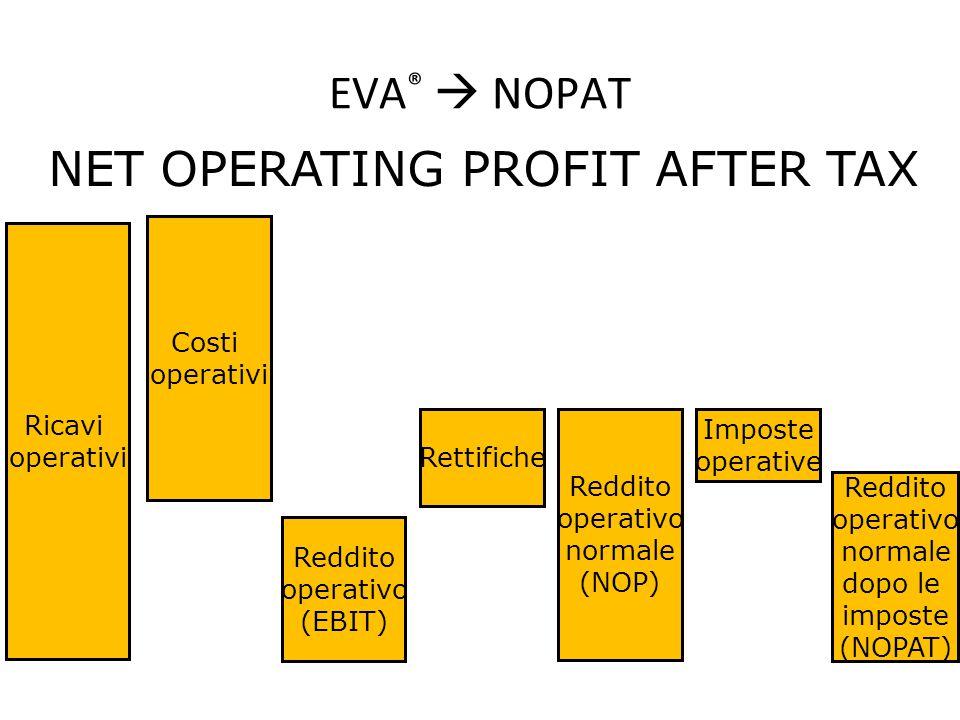 EVA ®  NOPAT Ricavi operativi Costi operativi Reddito operativo (EBIT) Rettifiche Reddito operativo normale (NOP) Imposte operative Reddito operativo