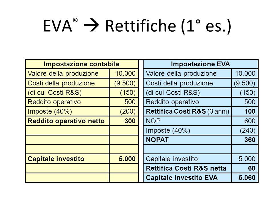 EVA ®  Rettifiche (1° es.) 5.060Capitale investito EVA 60Rettifica Costi R&S netta 5.000Capitale investito5.000Capitale investito 360NOPAT (240)Impos