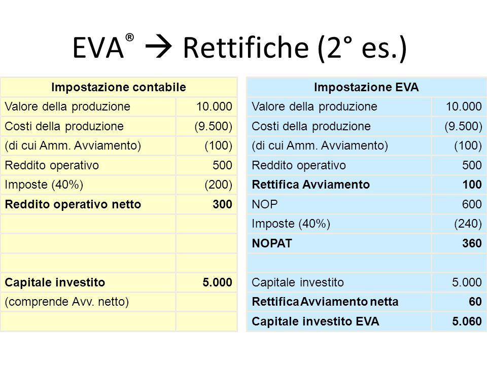 EVA ®  Rettifiche (2° es.) 5.060Capitale investito EVA 60Rettifica Avviamento netta(comprende Avv. netto) 5.000Capitale investito5.000Capitale invest