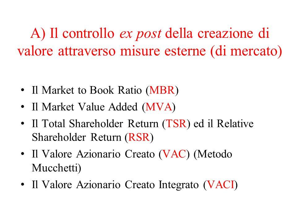 A) Il controllo ex post della creazione di valore attraverso misure esterne (di mercato) Il Market to Book Ratio (MBR) Il Market Value Added (MVA) Il