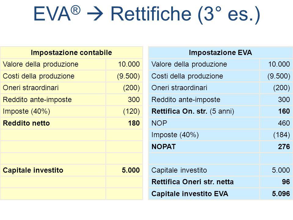 EVA ®  Rettifiche (3° es.) 5.096Capitale investito EVA 96Rettifica Oneri str. netta 5.000Capitale investito5.000Capitale investito 276NOPAT (184)Impo