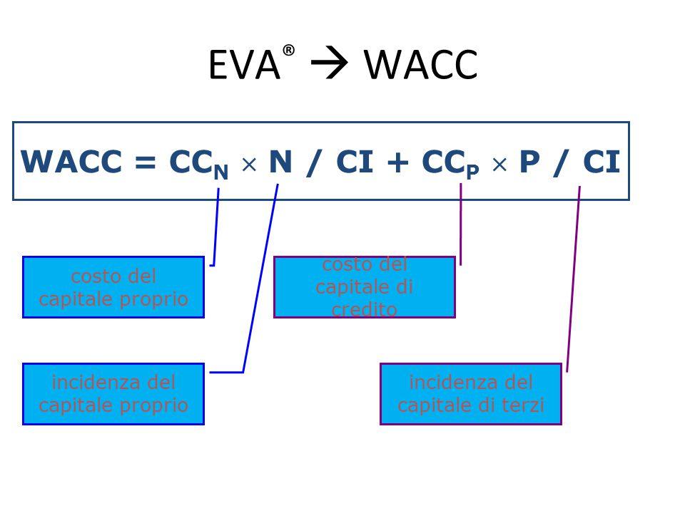 EVA ®  WACC WACC = CC N  N / CI + CC P  P / CI costo del capitale proprio incidenza del capitale proprio costo del capitale di credito incidenza de