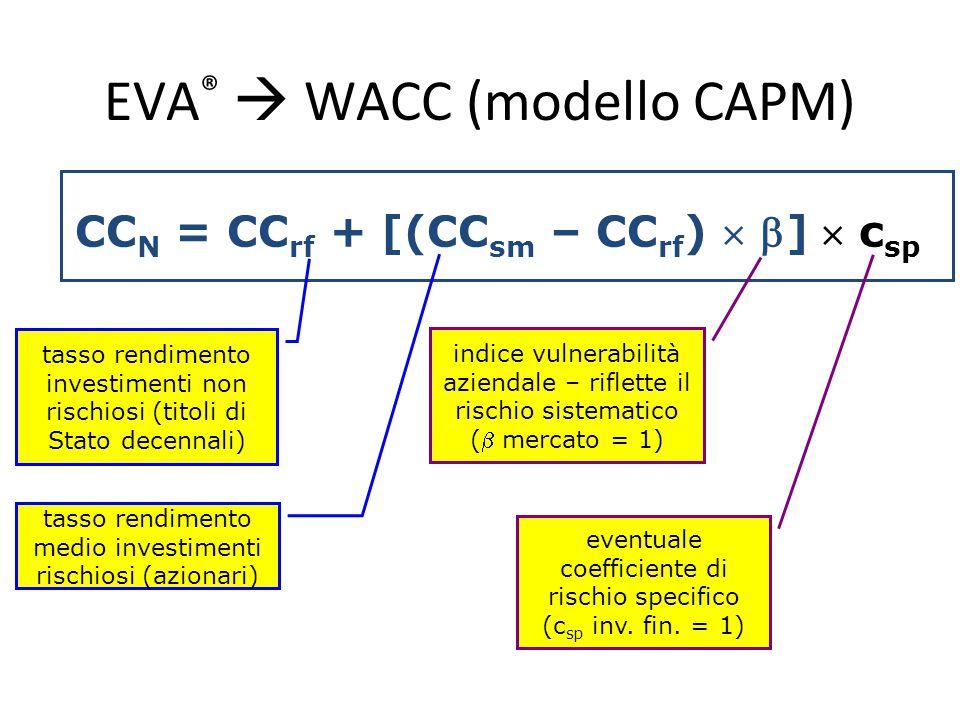 EVA ®  WACC (modello CAPM) CC N = CC rf + [(CC sm – CC rf )  ]  c sp tasso rendimento investimenti non rischiosi (titoli di Stato decennali) tasso