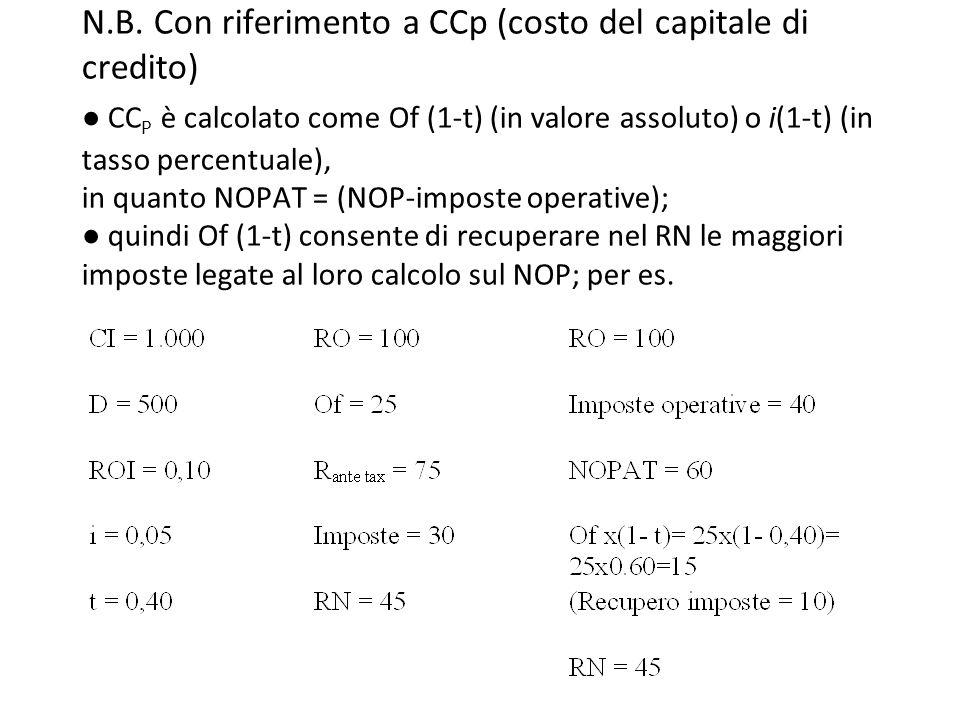 N.B. Con riferimento a CCp (costo del capitale di credito) ● CC P è calcolato come Of (1-t) (in valore assoluto) o i(1-t) (in tasso percentuale), in q