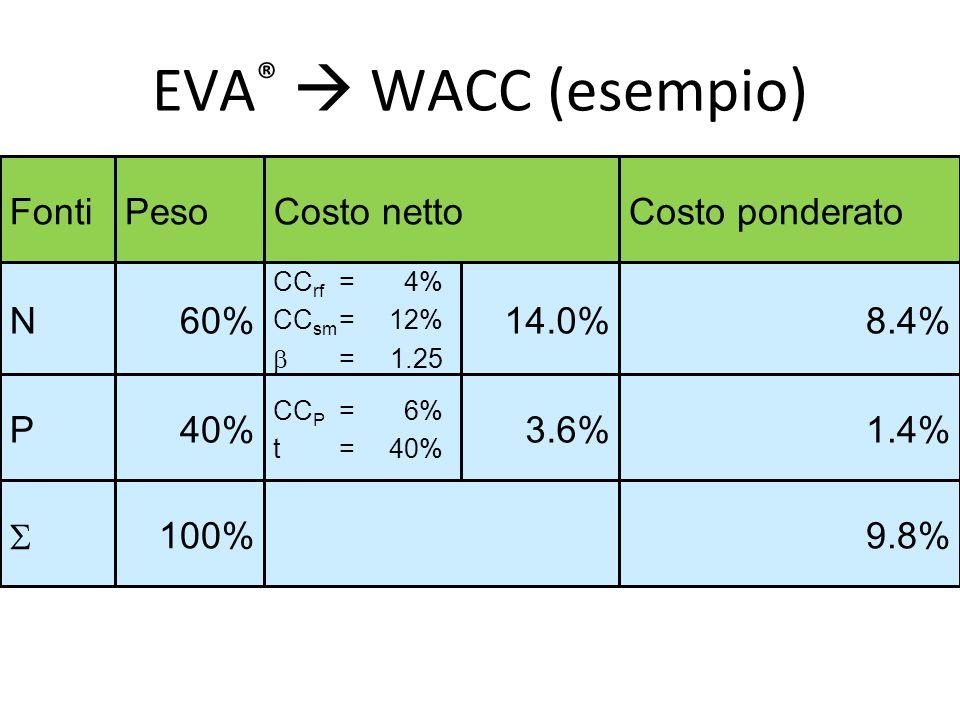 EVA ®  WACC (esempio) 3.6% 14.0% 9.8%100%  1.4% CC P =6% t=40% 40%P 8.4% CC rf = 4% CC sm =12%  =1.25 60%N Costo ponderatoCosto nettoPesoFonti