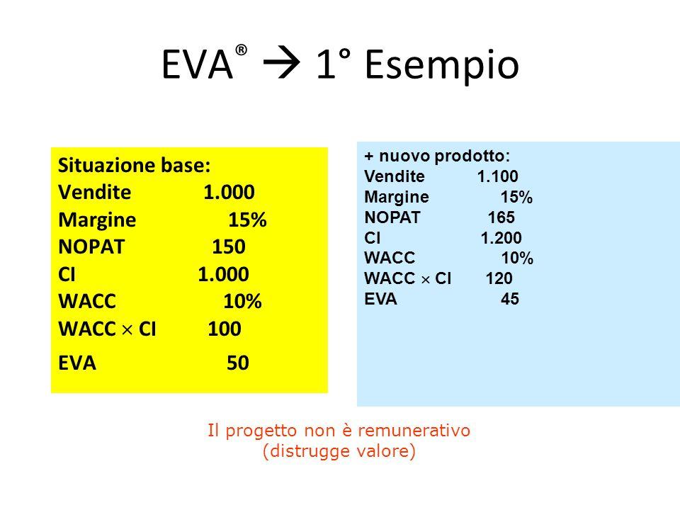 EVA ®  1° Esempio Situazione base: Vendite 1.000 Margine 15% NOPAT 150 CI 1.000 WACC 10% WACC  CI 100 EVA 50 + nuovo prodotto: Vendite 1.100 Margine