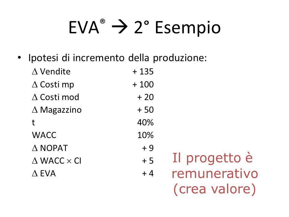 EVA ®  2° Esempio Ipotesi di incremento della produzione:  Vendite+ 135  Costi mp+ 100  Costi mod+ 20  Magazzino+ 50 t40% WACC10%  NOPAT+ 9  WA