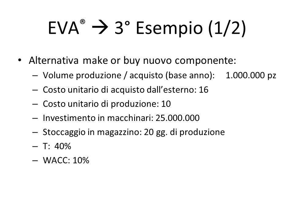 EVA ®  3° Esempio (1/2) Alternativa make or buy nuovo componente: – Volume produzione / acquisto (base anno):1.000.000 pz – Costo unitario di acquist