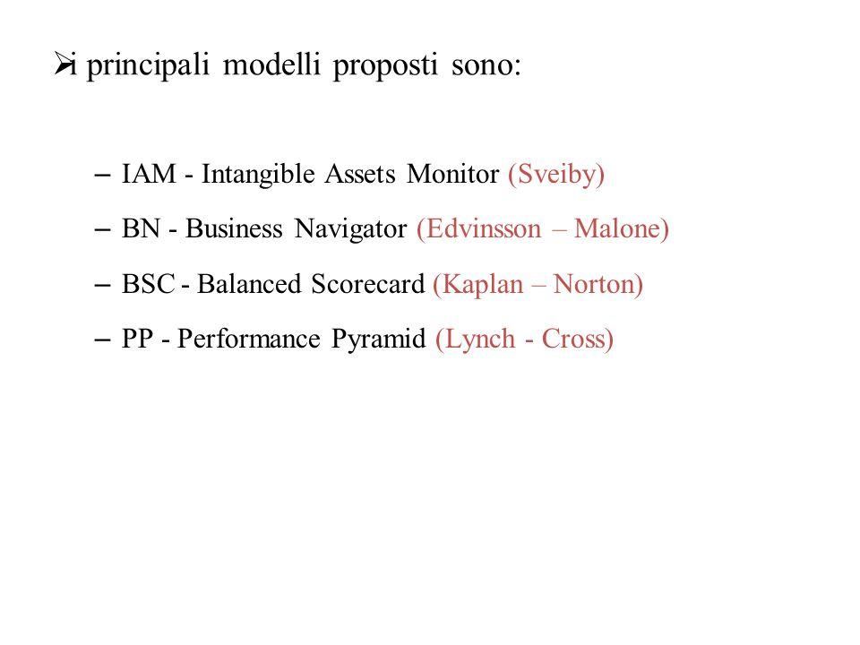  i principali modelli proposti sono: – IAM - Intangible Assets Monitor (Sveiby) – BN - Business Navigator (Edvinsson – Malone) – BSC - Balanced Score