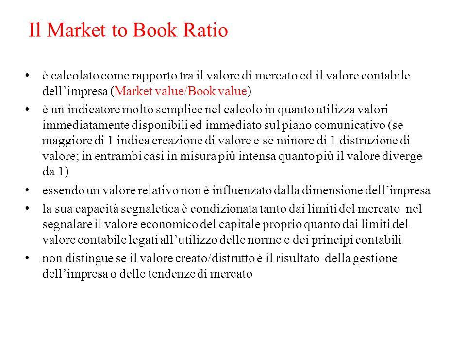 Il Market to Book Ratio è calcolato come rapporto tra il valore di mercato ed il valore contabile dell'impresa (Market value/Book value) è un indicato