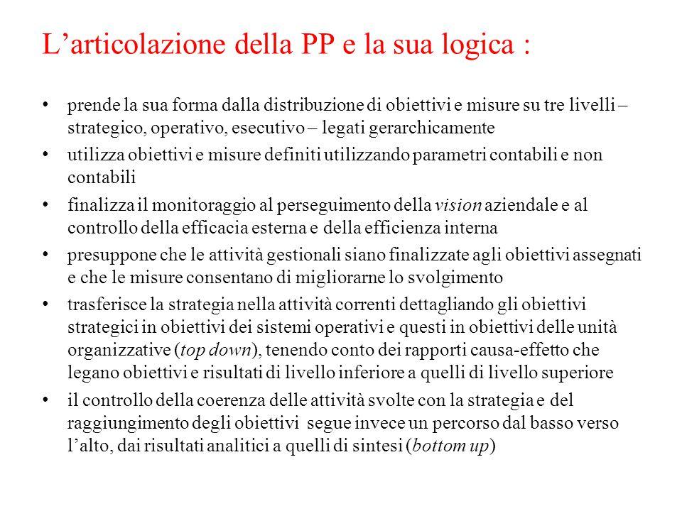L'articolazione della PP e la sua logica : prende la sua forma dalla distribuzione di obiettivi e misure su tre livelli – strategico, operativo, esecu