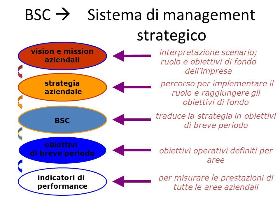 BSC  Sistema di management strategico vision e mission aziendali strategia aziendale BSC obiettivi di breve periodo indicatori di performance interpr