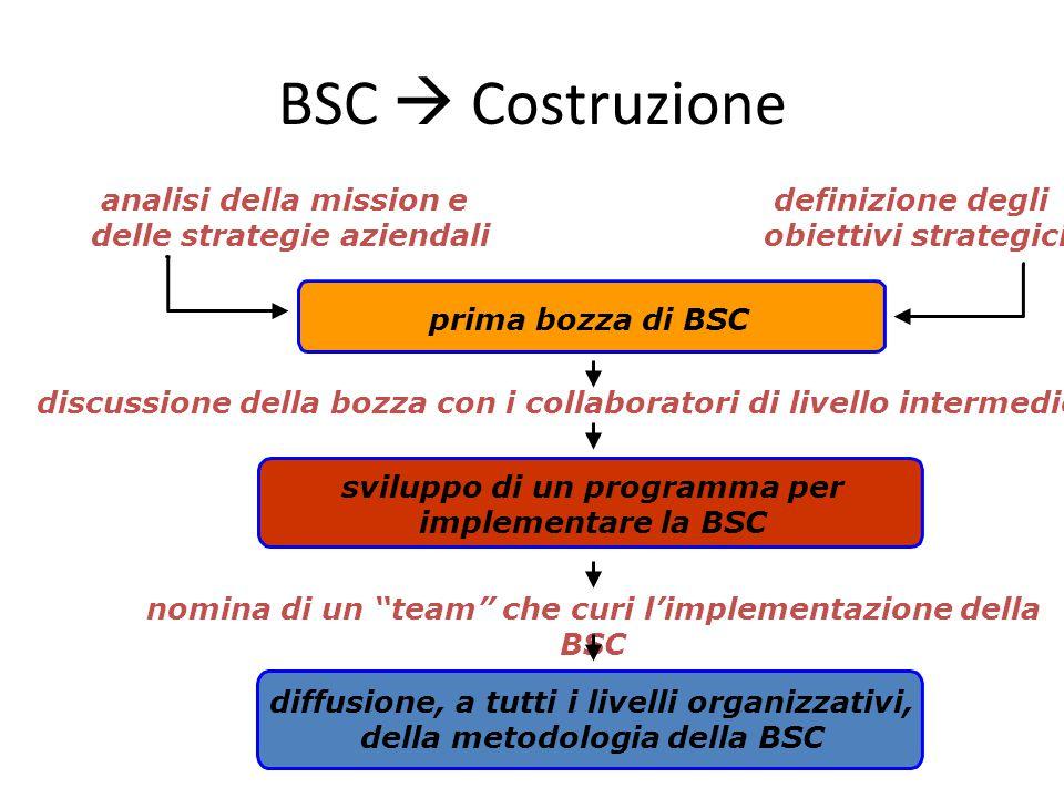 BSC  Costruzione definizione degli obiettivi strategici analisi della mission e delle strategie aziendali prima bozza di BSC discussione della bozza