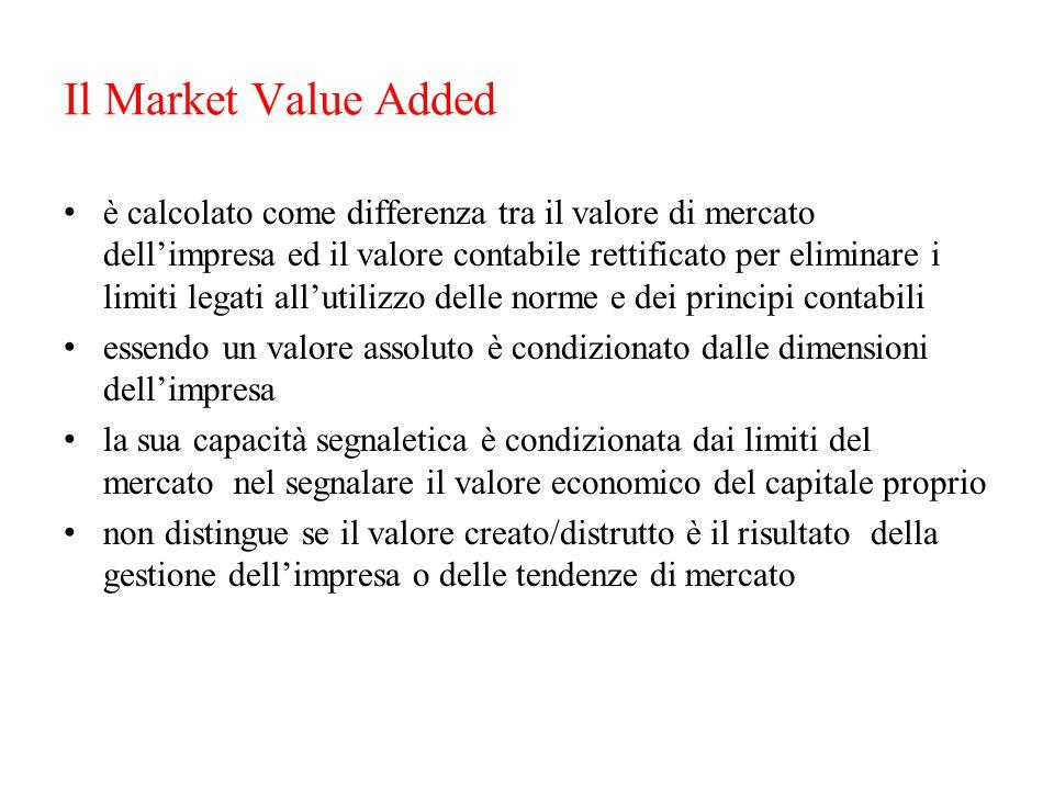 Il Market Value Added è calcolato come differenza tra il valore di mercato dell'impresa ed il valore contabile rettificato per eliminare i limiti lega