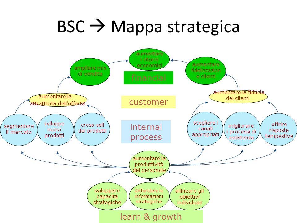 BSC  Mappa strategica aumentare la fiducia dei clienti cross-sell dei prodotti offrire risposte tempestive sviluppo nuovi prodotti segmentare il merc