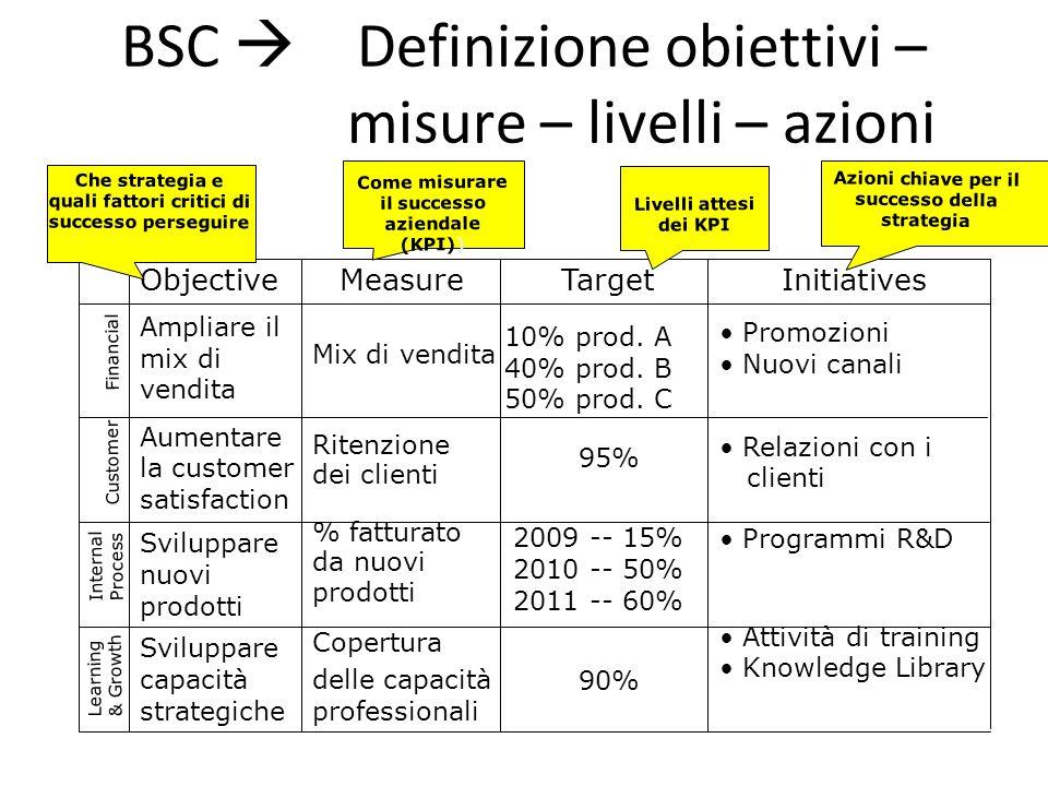 BSC  Definizione obiettivi – misure – livelli – azioni Ampliare il mix di vendita Aumentare la customer satisfaction Sviluppare nuovi prodotti Svilup