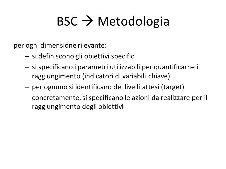 BSC  Metodologia per ogni dimensione rilevante: – si definiscono gli obiettivi specifici – si specificano i parametri utilizzabili per quantificarne