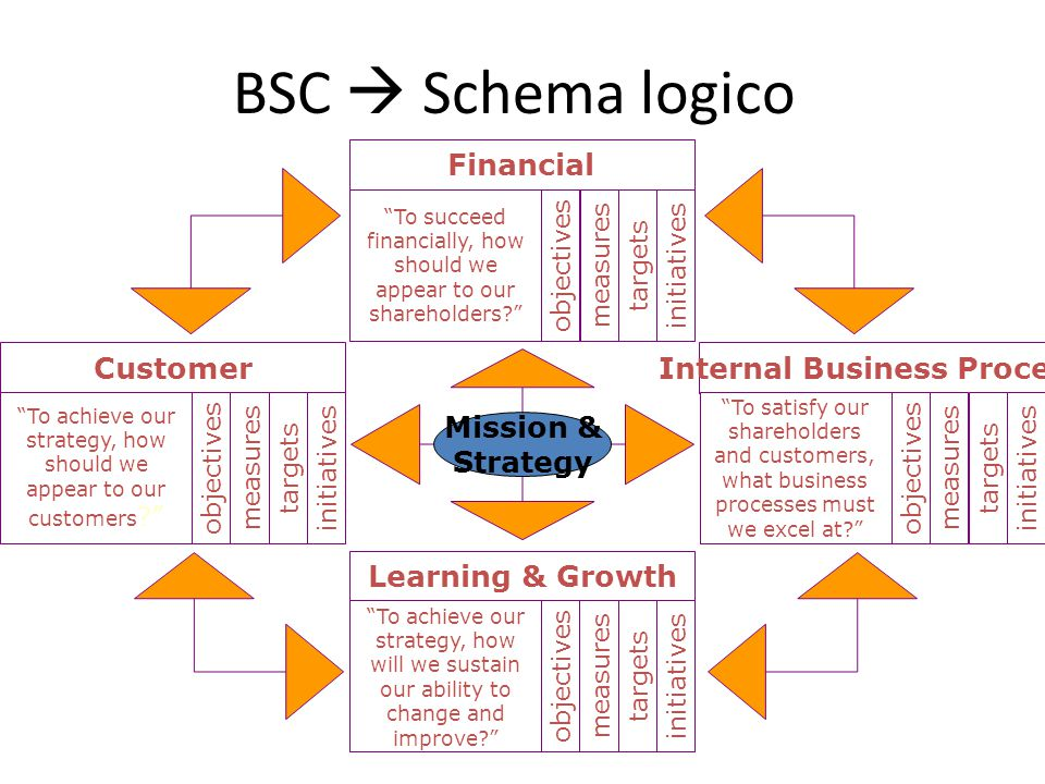 "BSC  Schema logico Financial ""To succeed financially, how should we appear to our shareholders?"" objectives measures targets initiatives Customer ""To"